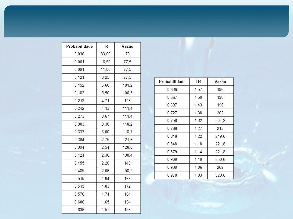 Probabilidade TR. Vazão. 0,030. 33,00. 70. 0,061. 16,50. 77,5. 0,091. 11,00. 0,121. 8,25.