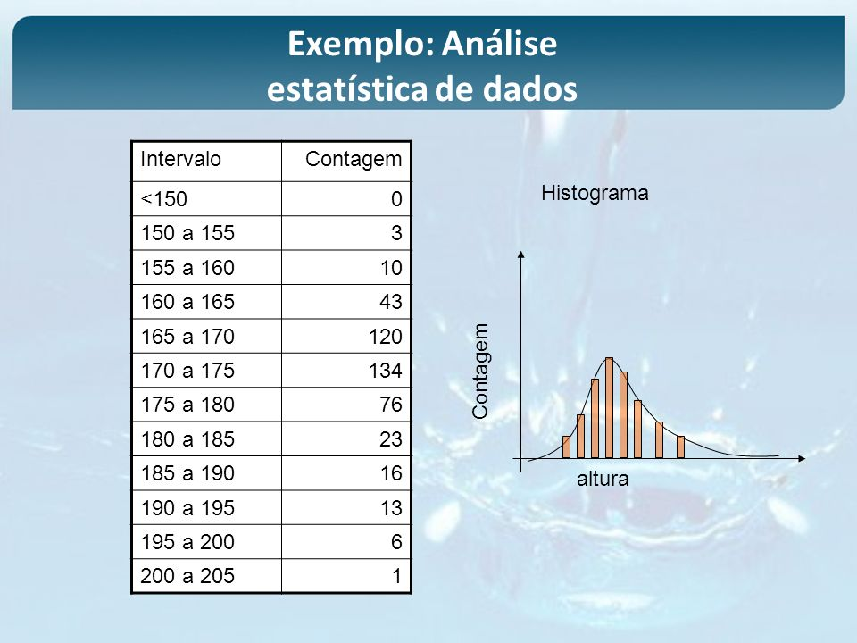 Exemplo: Análise estatística de dados