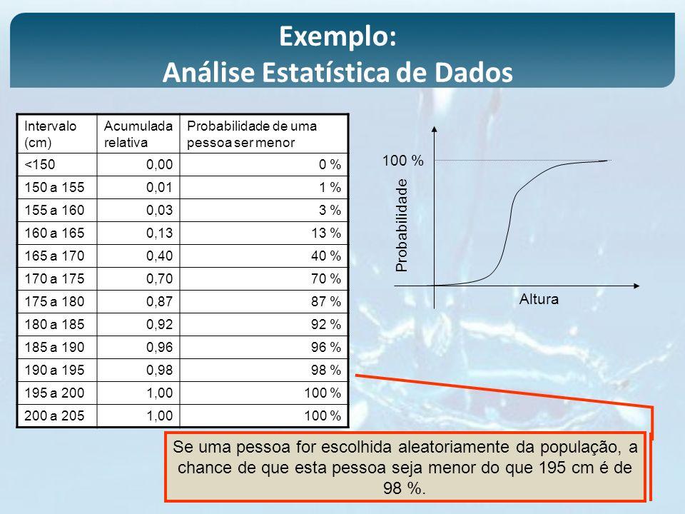 Análise Estatística de Dados
