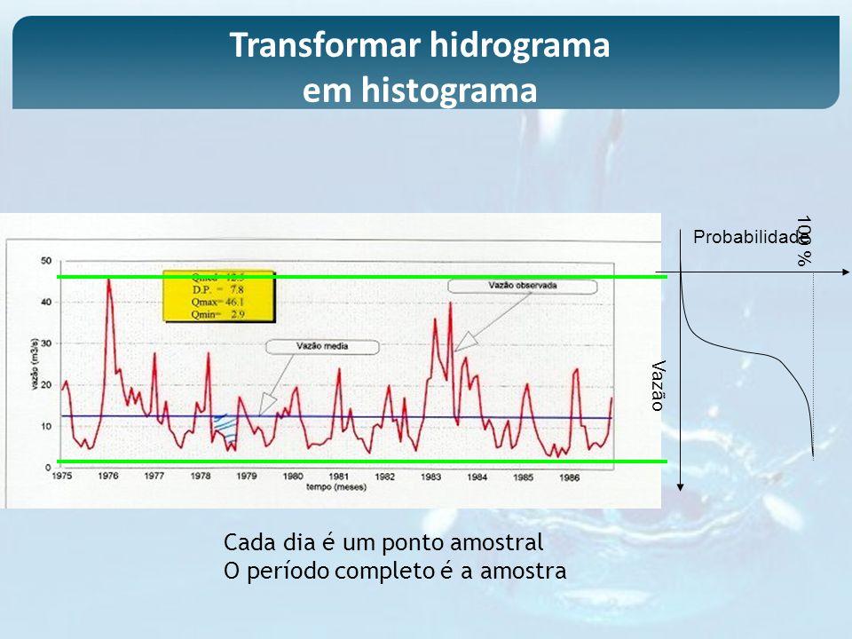 Transformar hidrograma