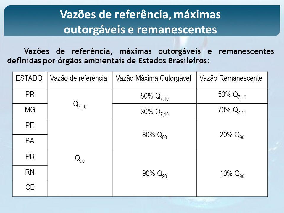 Vazões de referência, máximas outorgáveis e remanescentes
