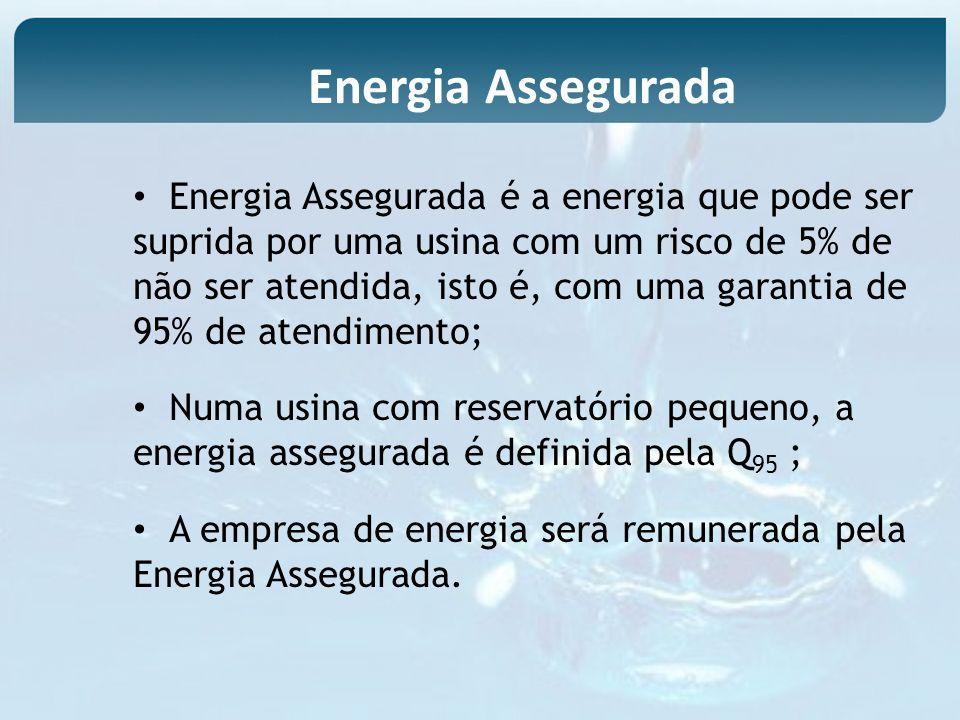 Energia Assegurada