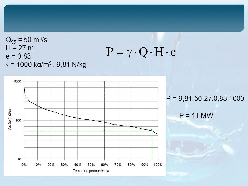 Q95 = 50 m3/s H = 27 m e = 0,83  = 1000 kg/m3 . 9,81 N/kg P = 9,81.50.27.0,83.1000 P = 11 MW