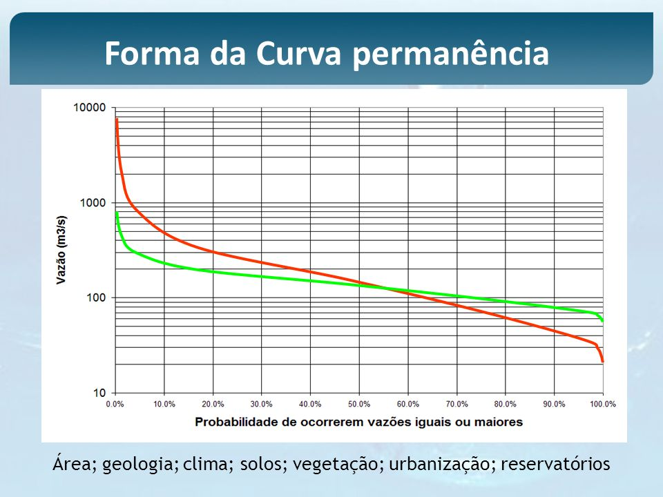 Forma da Curva permanência