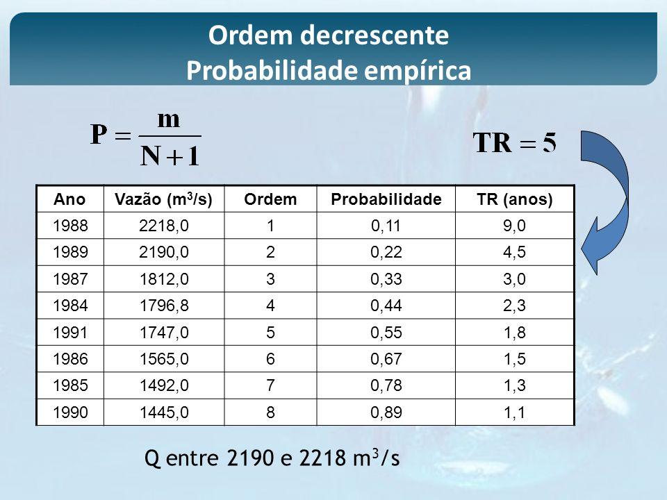 Ordem decrescente Probabilidade empírica