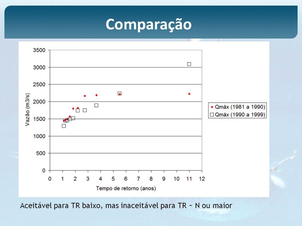 Comparação Aceitável para TR baixo, mas inaceitável para TR ~ N ou maior