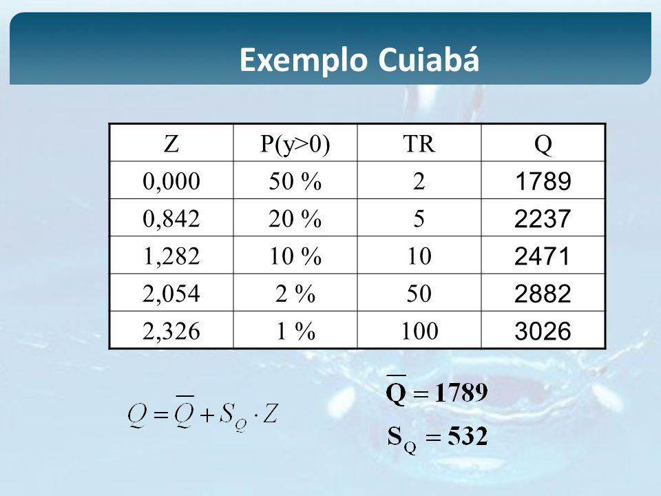 Exemplo Cuiabá Z P(y>0) TR Q 0,000 50 % 2 1789 0,842 20 % 5 2237