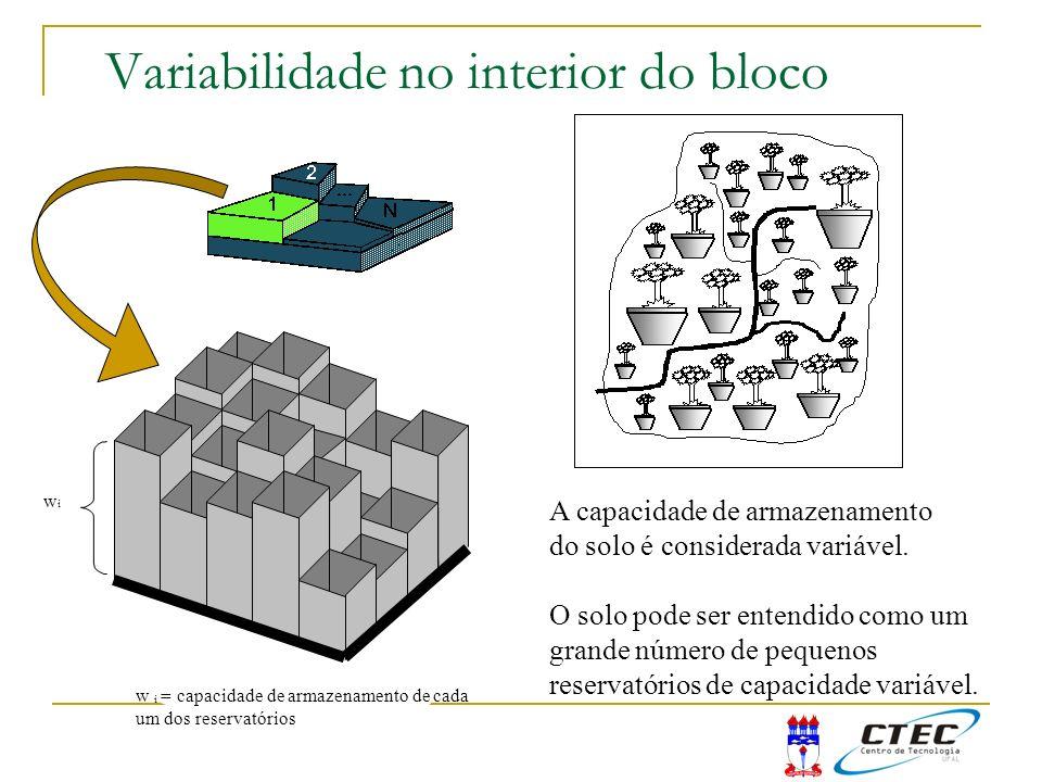 Variabilidade no interior do bloco