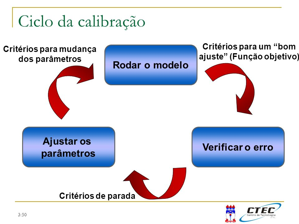 Ciclo da calibração Rodar o modelo Ajustar os Verificar o erro