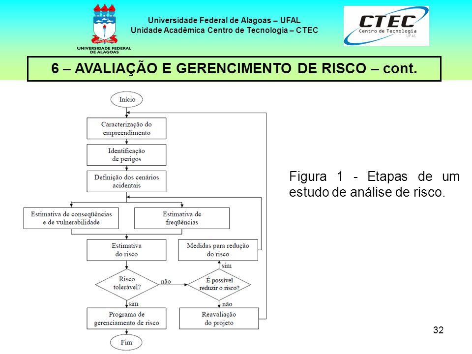 6 – AVALIAÇÃO E GERENCIMENTO DE RISCO – cont.