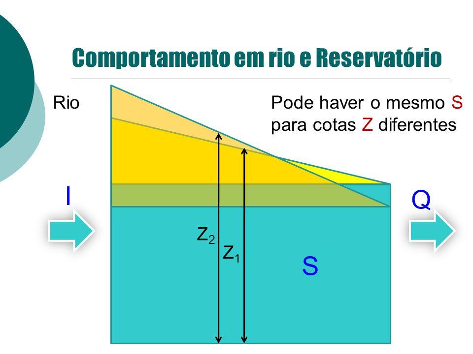 I Q S Comportamento em rio e Reservatório Z2 Rio