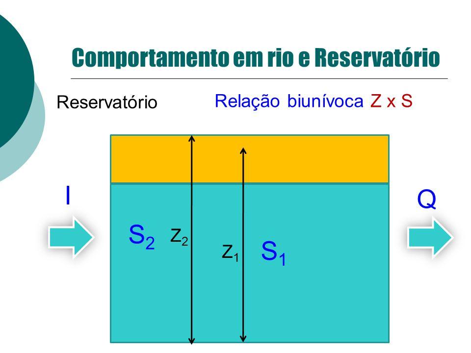 I Q S2 S1 Comportamento em rio e Reservatório Reservatório