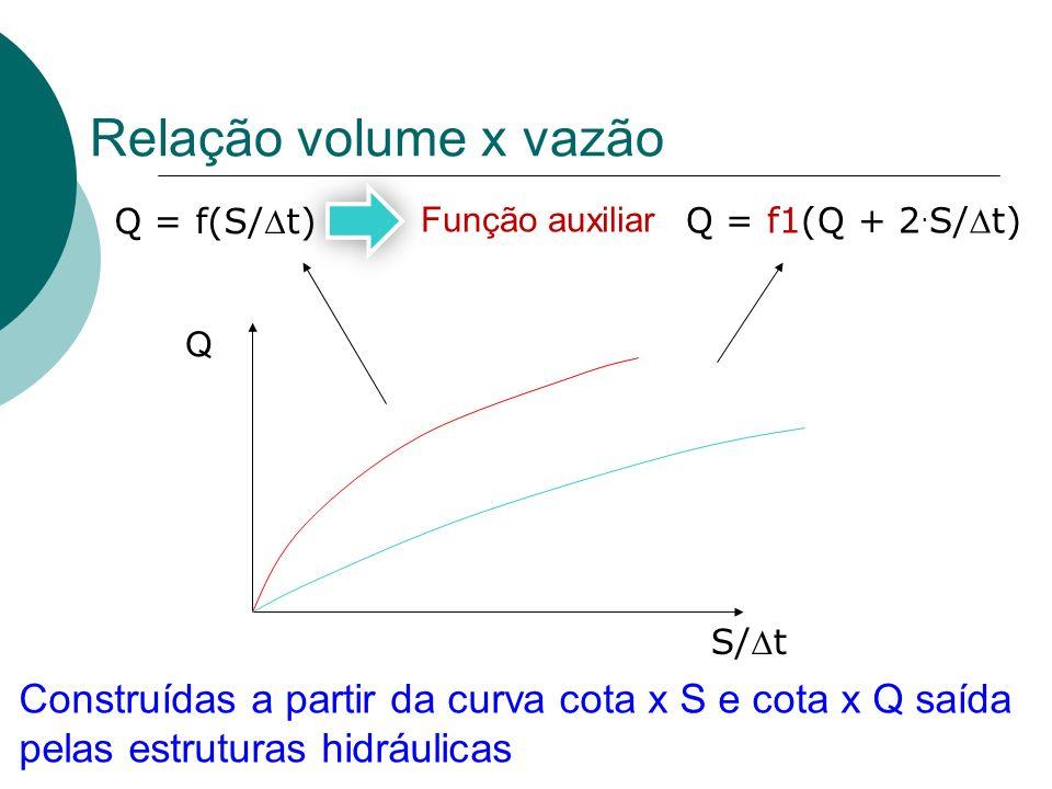 Relação volume x vazão Q = f(S/Dt) Função auxiliar. Q = f1(Q + 2.S/Dt) Q. S/Dt.
