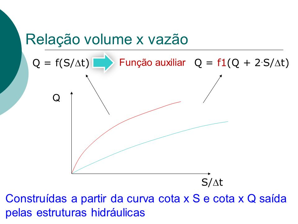 Relação volume x vazãoQ = f(S/Dt) Função auxiliar. Q = f1(Q + 2.S/Dt) Q. S/Dt.