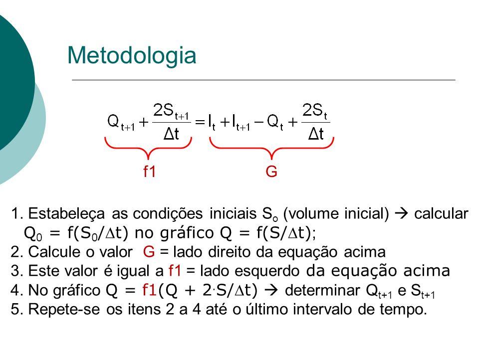 Metodologia f1. G. 1. Estabeleça as condições iniciais So (volume inicial)  calcular. Q0 = f(S0/Dt) no gráfico Q = f(S/Dt);