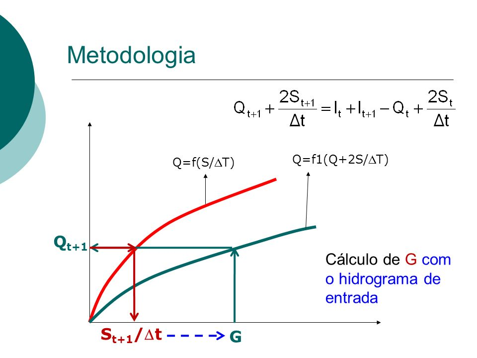 Metodologia Qt+1 Cálculo de G com o hidrograma de entrada St+1/Dt G