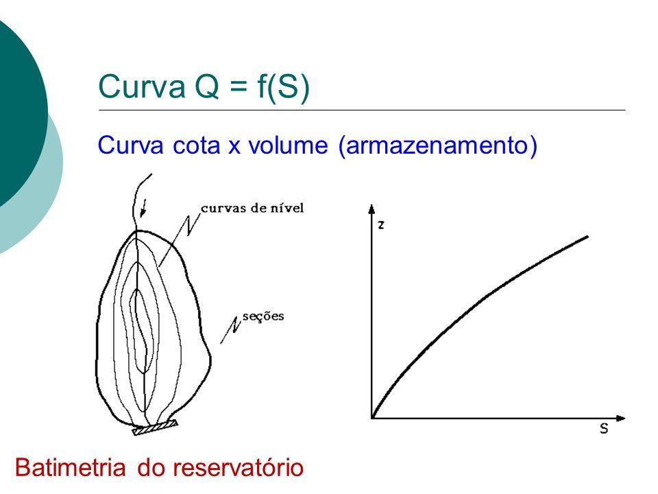 Curva Q = f(S) Curva cota x volume (armazenamento)