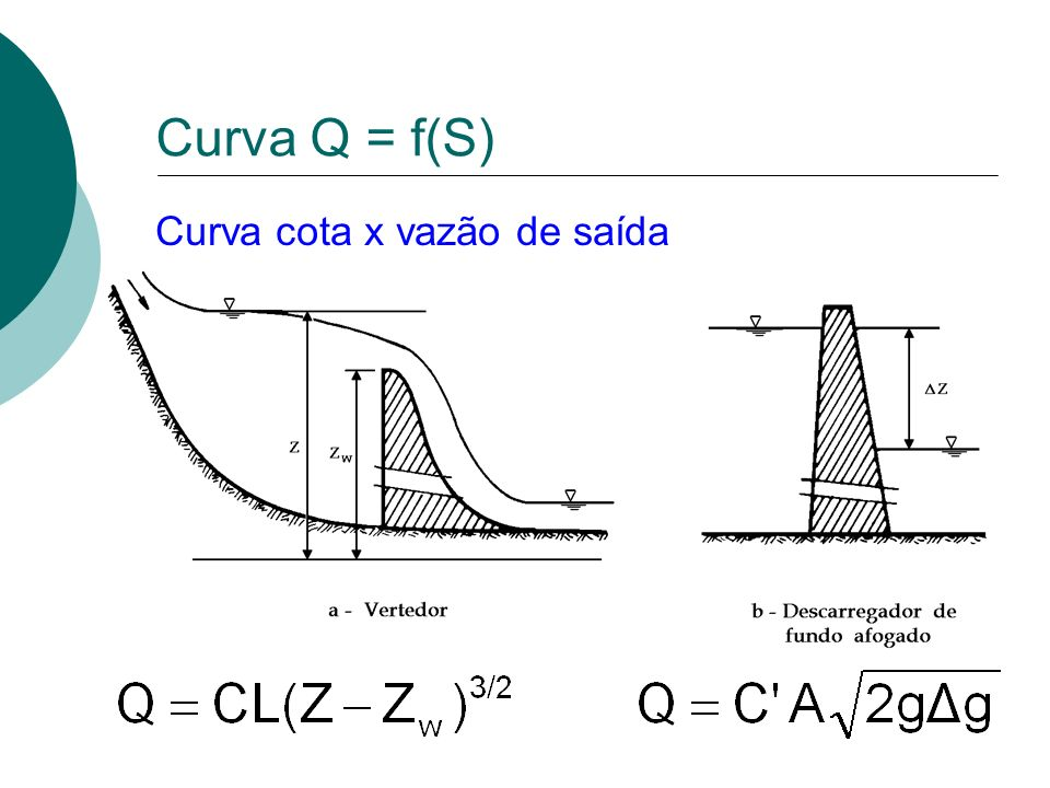 Curva Q = f(S) Curva cota x vazão de saída