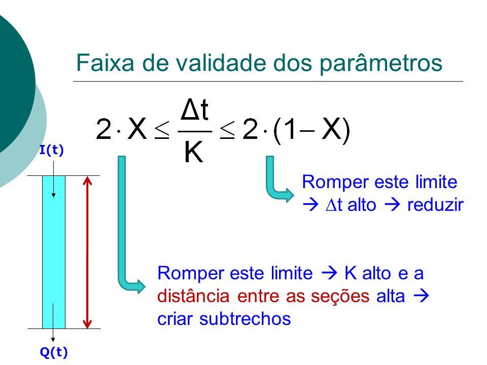 Faixa de validade dos parâmetros