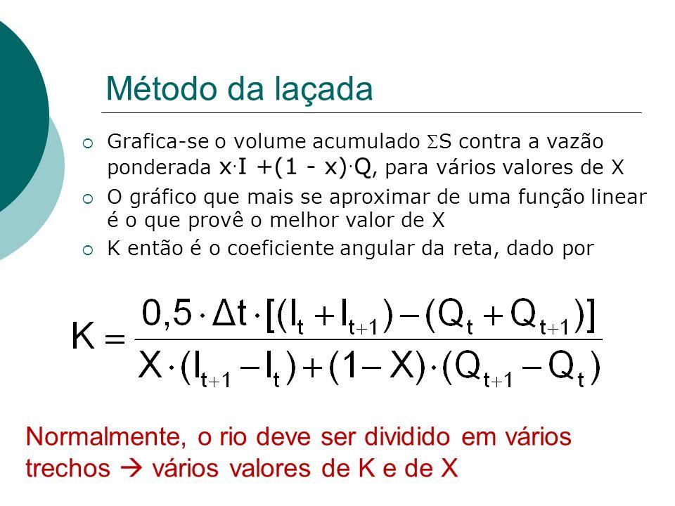 Método da laçada Grafica-se o volume acumulado SS contra a vazão ponderada x.I +(1 - x).Q, para vários valores de X.