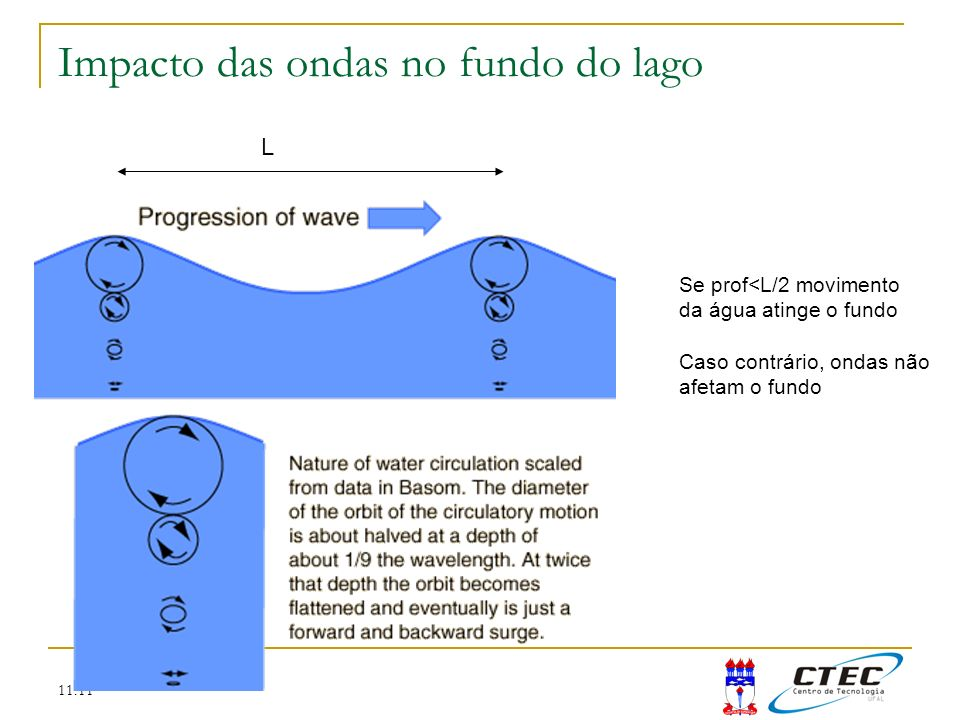 Impacto das ondas no fundo do lago