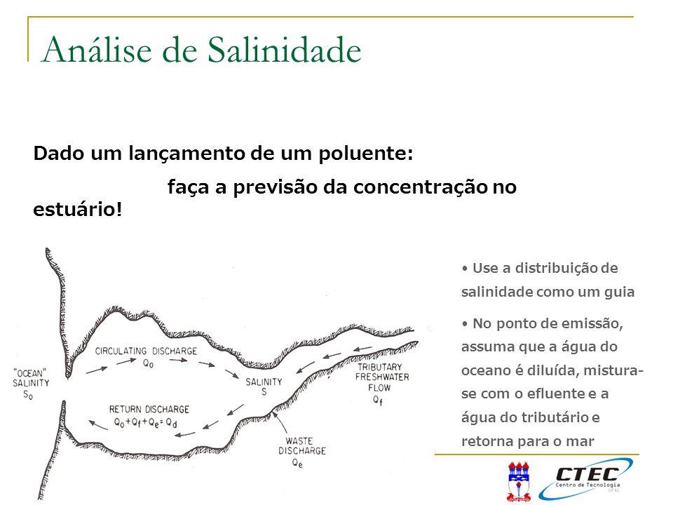 Análise de Salinidade Dado um lançamento de um poluente: