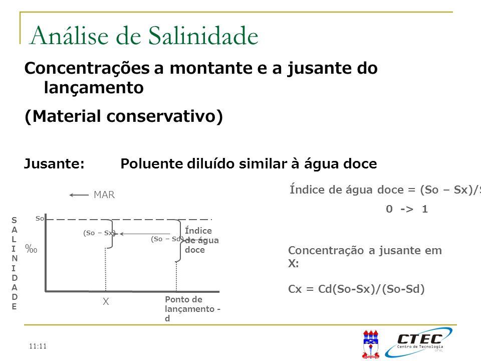 Análise de Salinidade Concentrações a montante e a jusante do lançamento. (Material conservativo) Jusante: Poluente diluído similar à água doce.