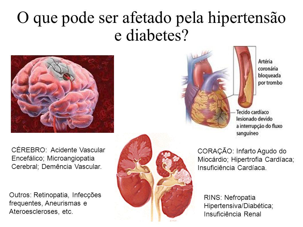 O que pode ser afetado pela hipertensão e diabetes