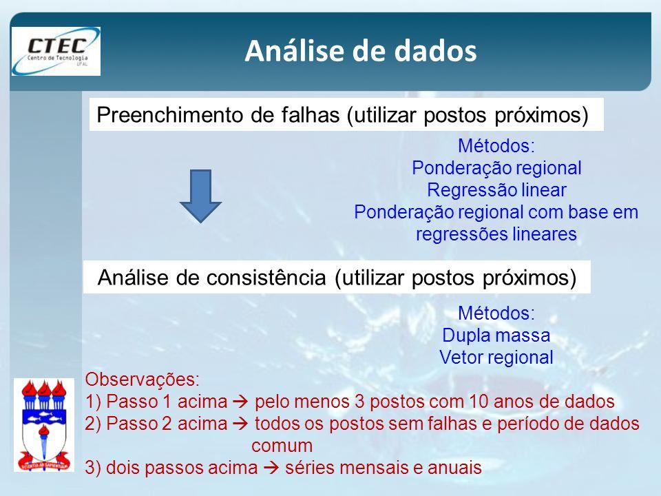 Análise de dados Preenchimento de falhas (utilizar postos próximos)