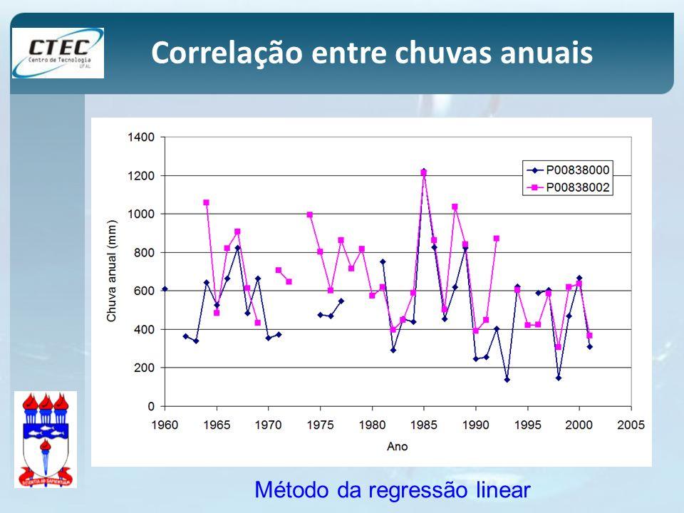 Correlação entre chuvas anuais