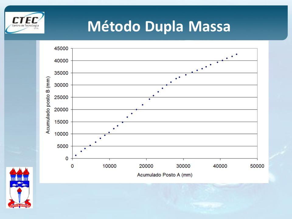 Método Dupla Massa