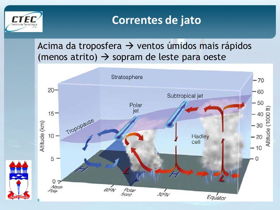 Correntes de jato Acima da troposfera  ventos úmidos mais rápidos (menos atrito)  sopram de leste para oeste.