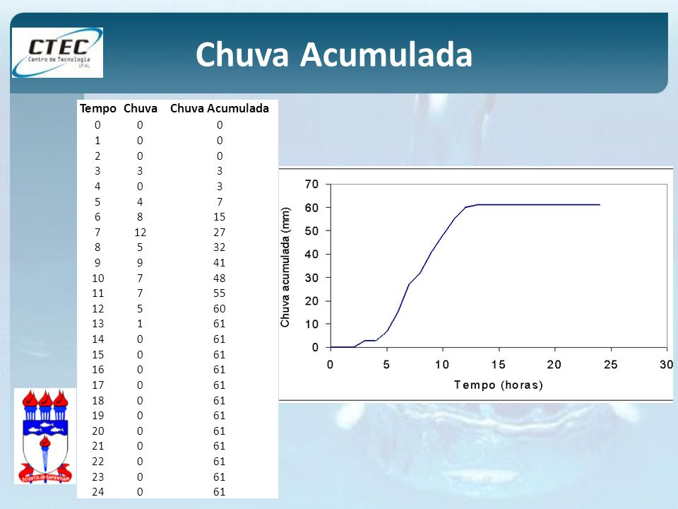 Chuva Acumulada Tempo Chuva Chuva Acumulada 1 2 3 4 5 7 6 8 15 12 27