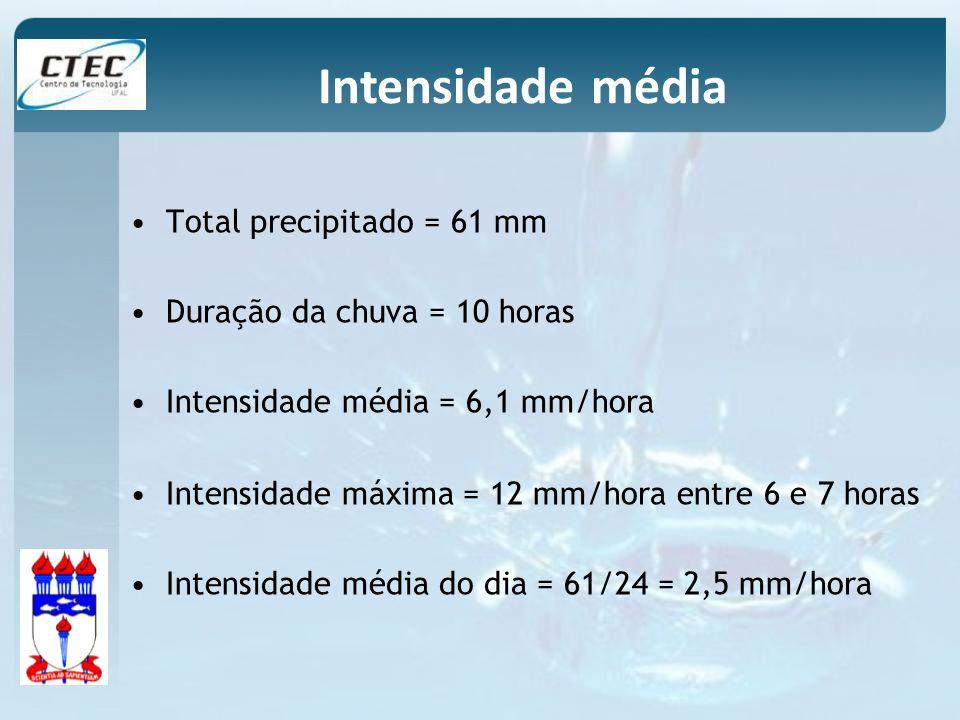 Intensidade média Total precipitado = 61 mm