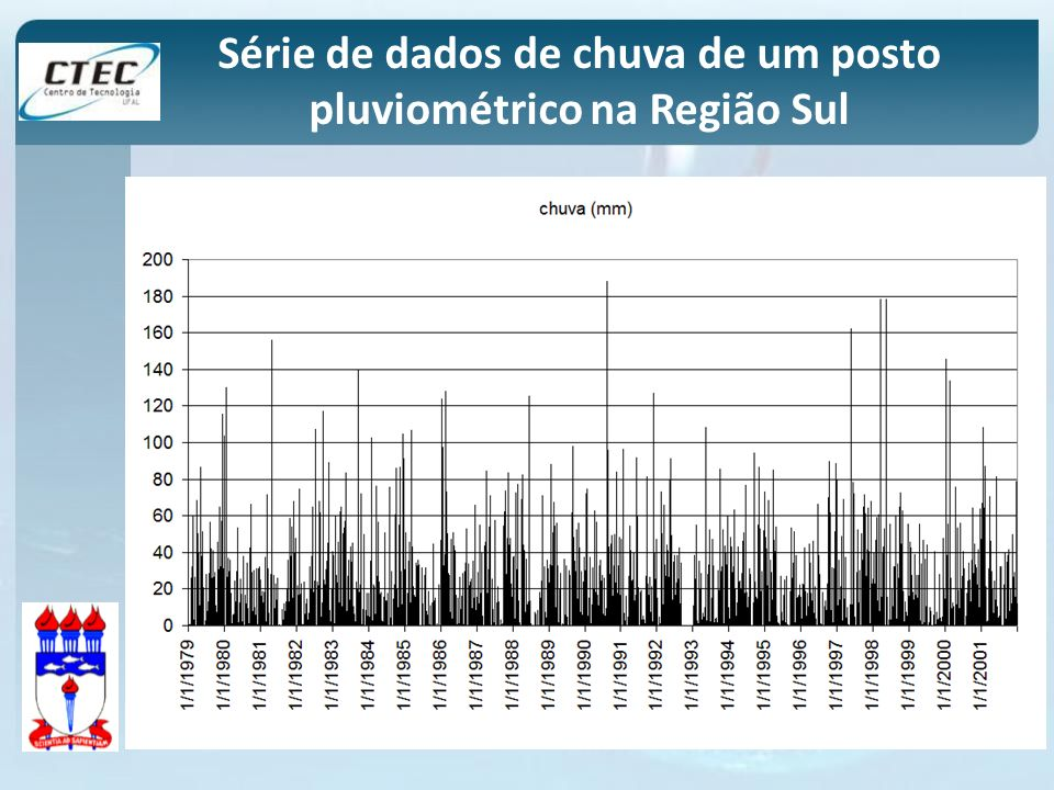 Série de dados de chuva de um posto pluviométrico na Região Sul