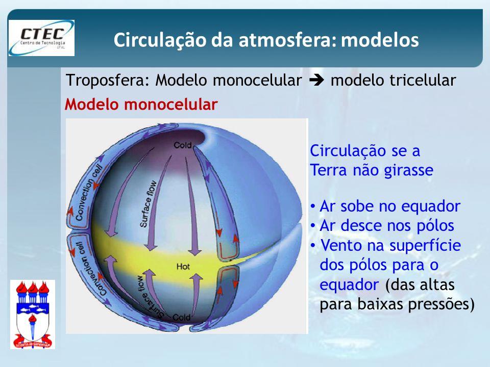 Circulação da atmosfera: modelos