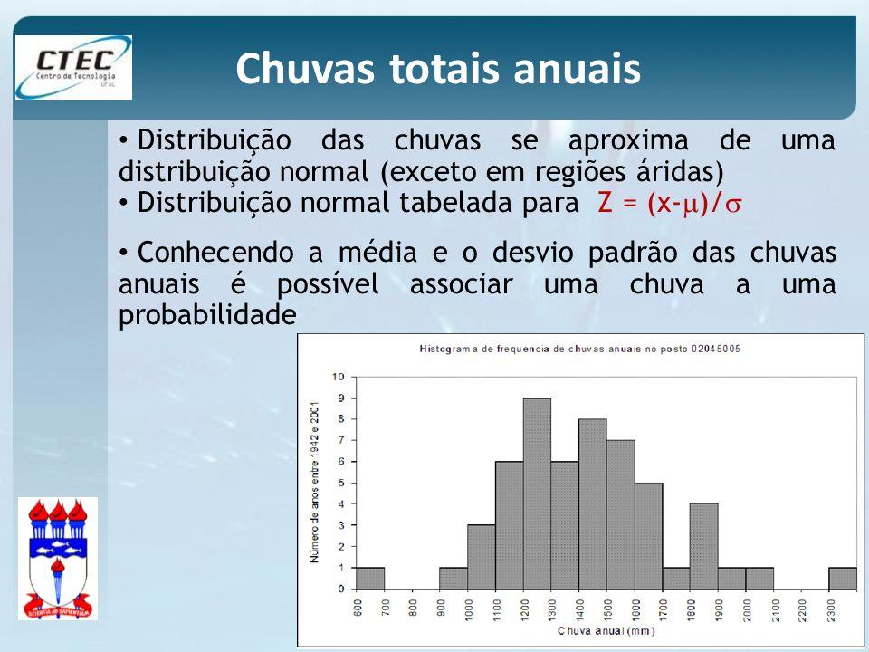 Chuvas totais anuais Distribuição das chuvas se aproxima de uma distribuição normal (exceto em regiões áridas)