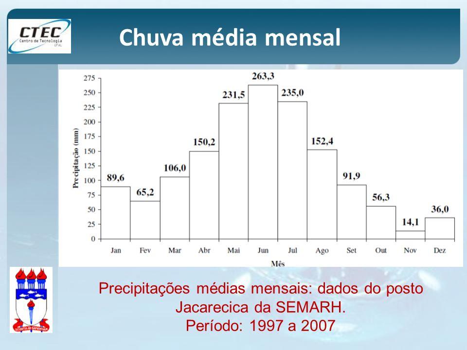 Precipitações médias mensais: dados do posto Jacarecica da SEMARH.