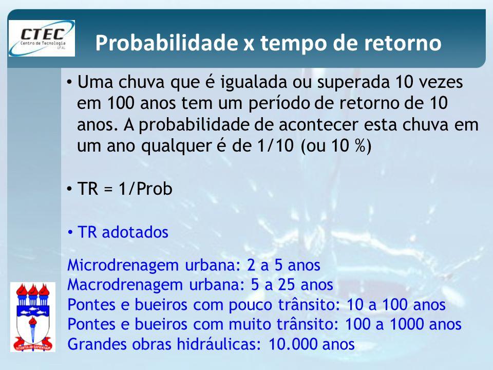 Probabilidade x tempo de retorno
