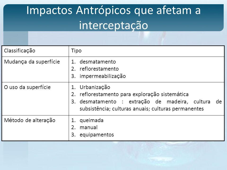 Impactos Antrópicos que afetam a interceptação