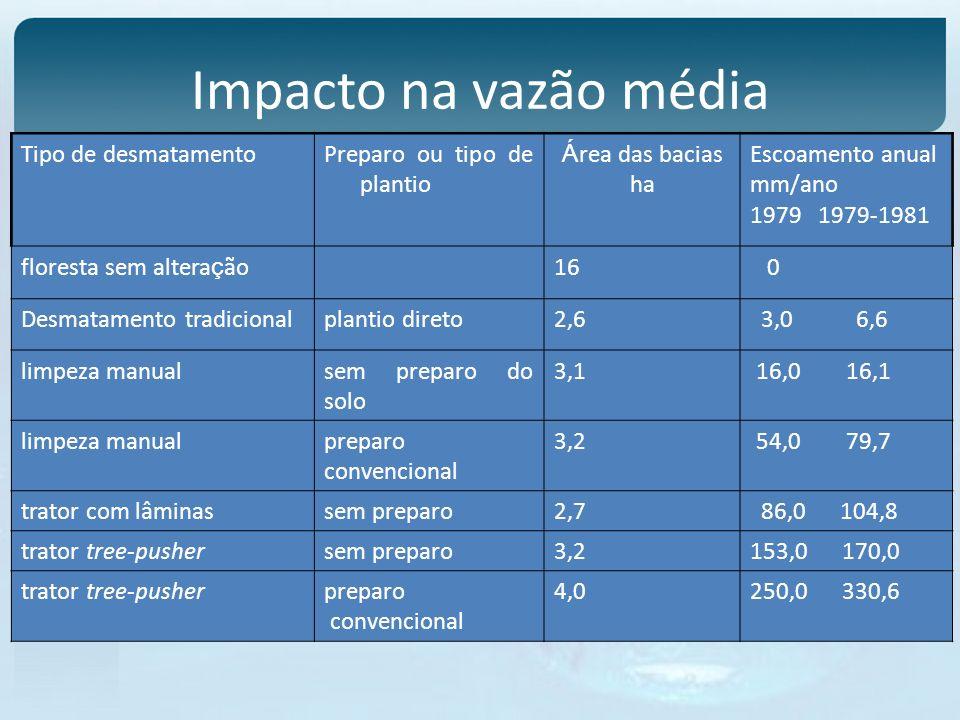 Impacto na vazão média Tipo de desmatamento Preparo ou tipo de plantio