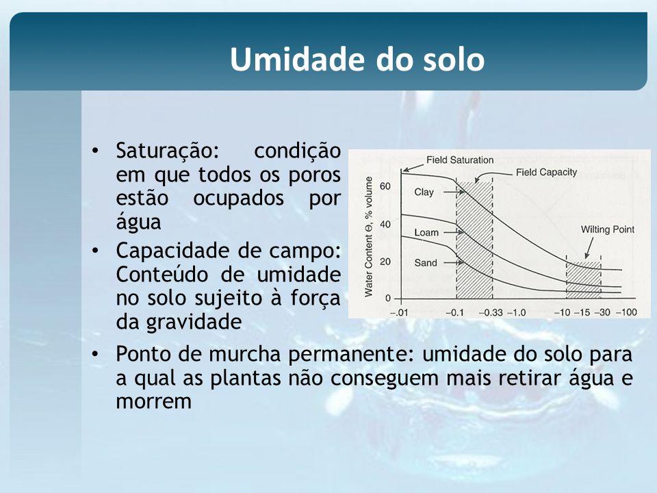 Umidade do solo Saturação: condição em que todos os poros estão ocupados por água.