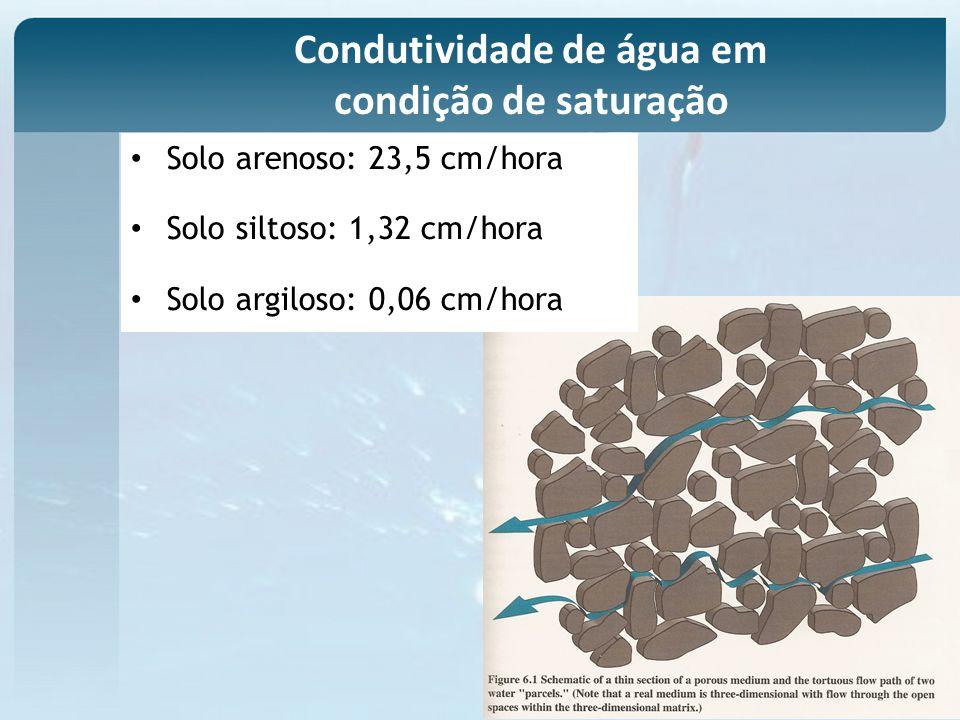 Condutividade de água em