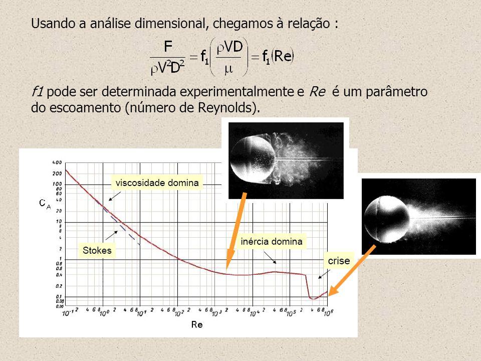 Usando a análise dimensional, chegamos à relação :