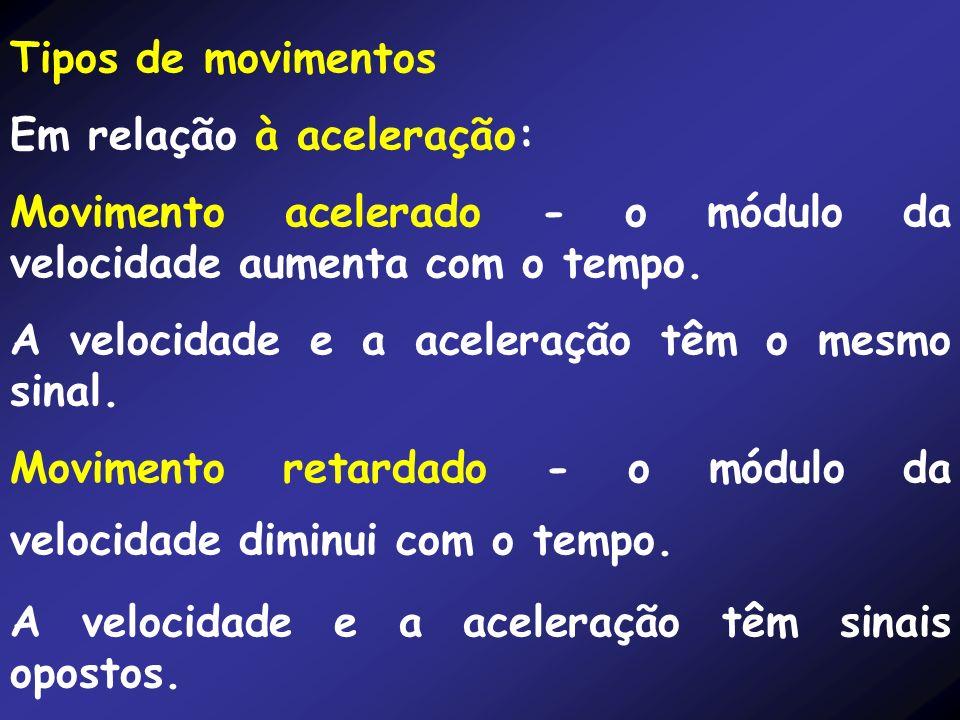 Tipos de movimentos Em relação à aceleração: Movimento acelerado - o módulo da velocidade aumenta com o tempo.
