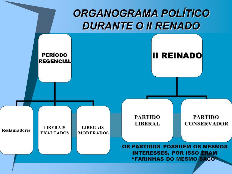 ORGANOGRAMA POLÍTICO DURANTE O II RENADO