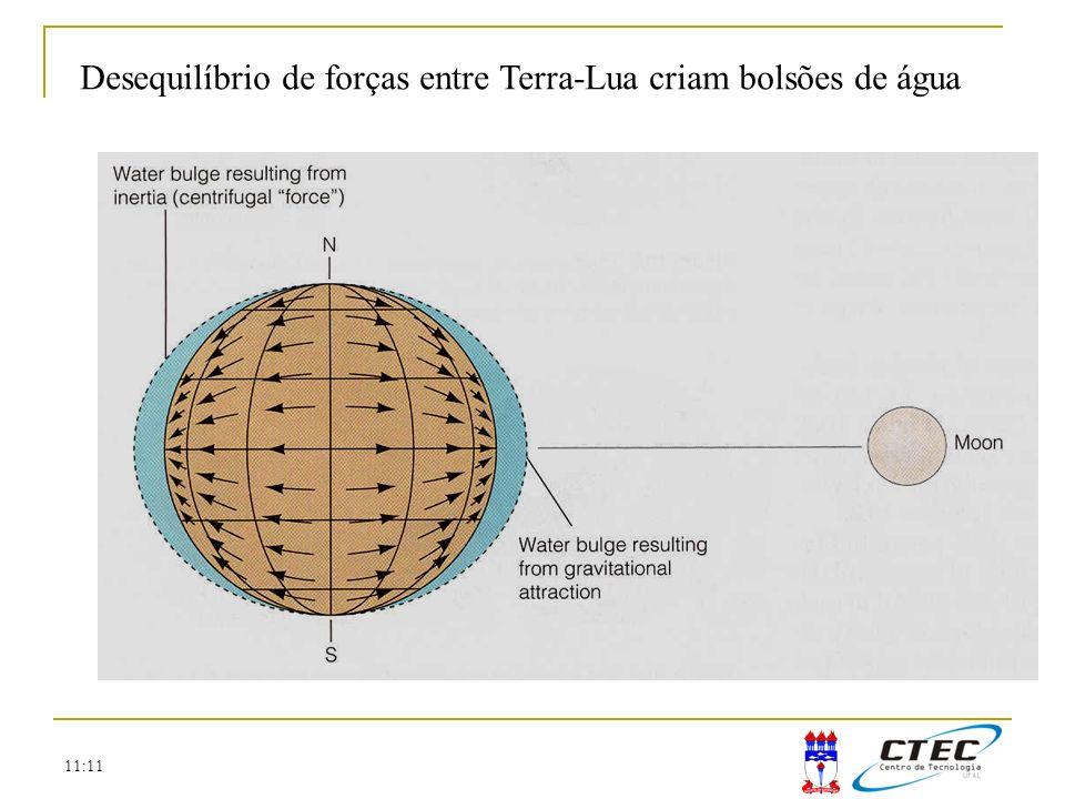 Desequilíbrio de forças entre Terra-Lua criam bolsões de água