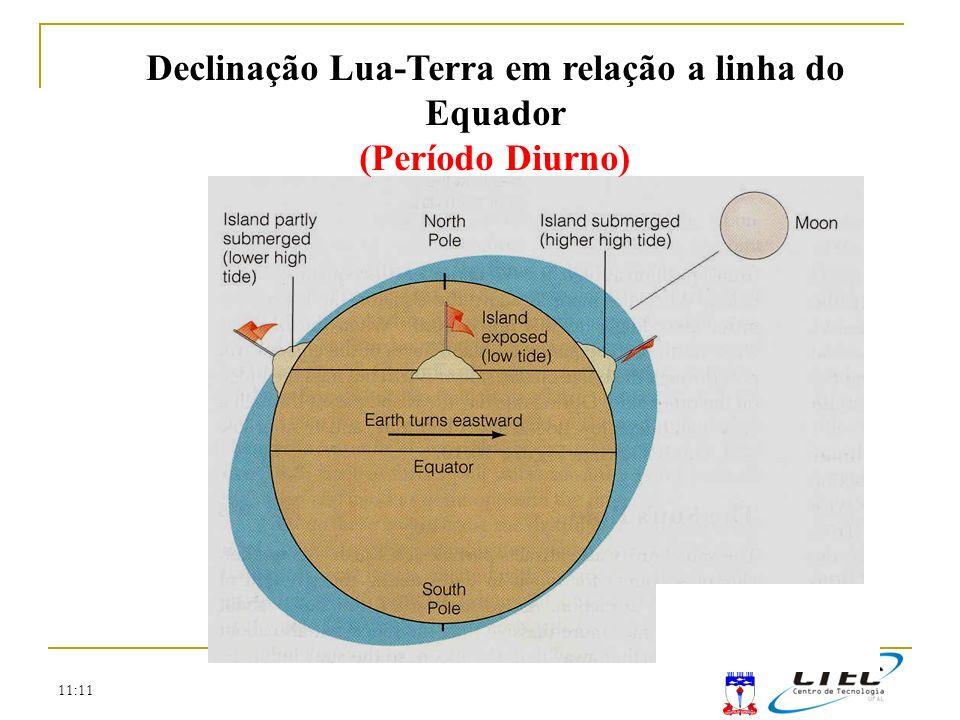 Declinação Lua-Terra em relação a linha do Equador