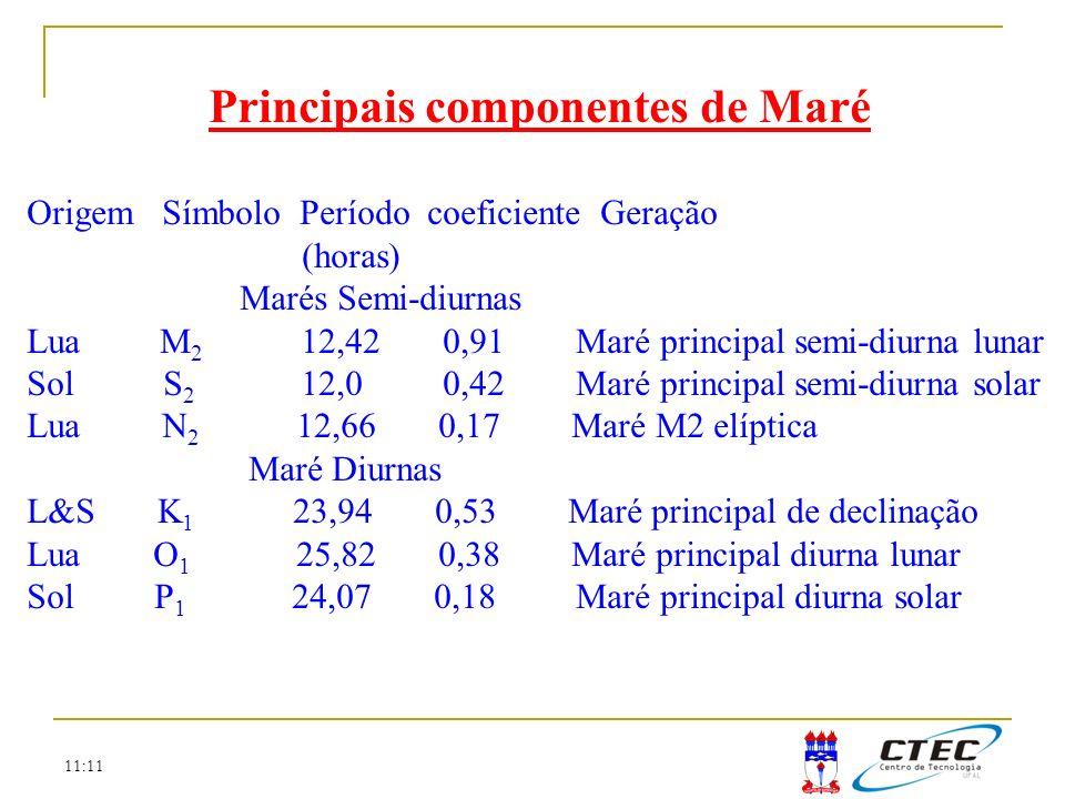 Principais componentes de Maré