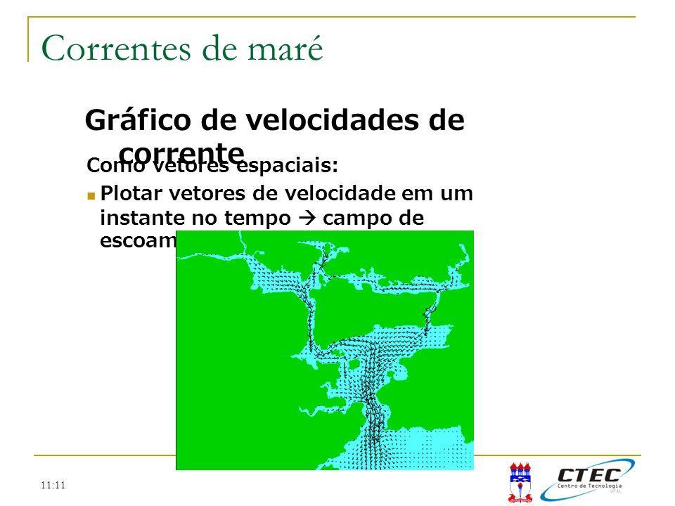 Correntes de maré Gráfico de velocidades de corrente